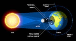 Venus Mercury and a Solar Eclipse | Laurie Naughting | Sublunar Astrology | Astrology South Africa | Solar eclipse June 2020